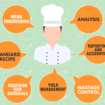Restaurant Loss Prevention Strategies: Part 2